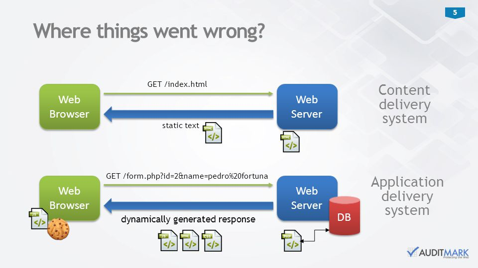 5 Where things went wrong? Web Browser Web Server GET /index.html static text Content delivery system Web Browser Web Server GET /form.php?id=2&name=p