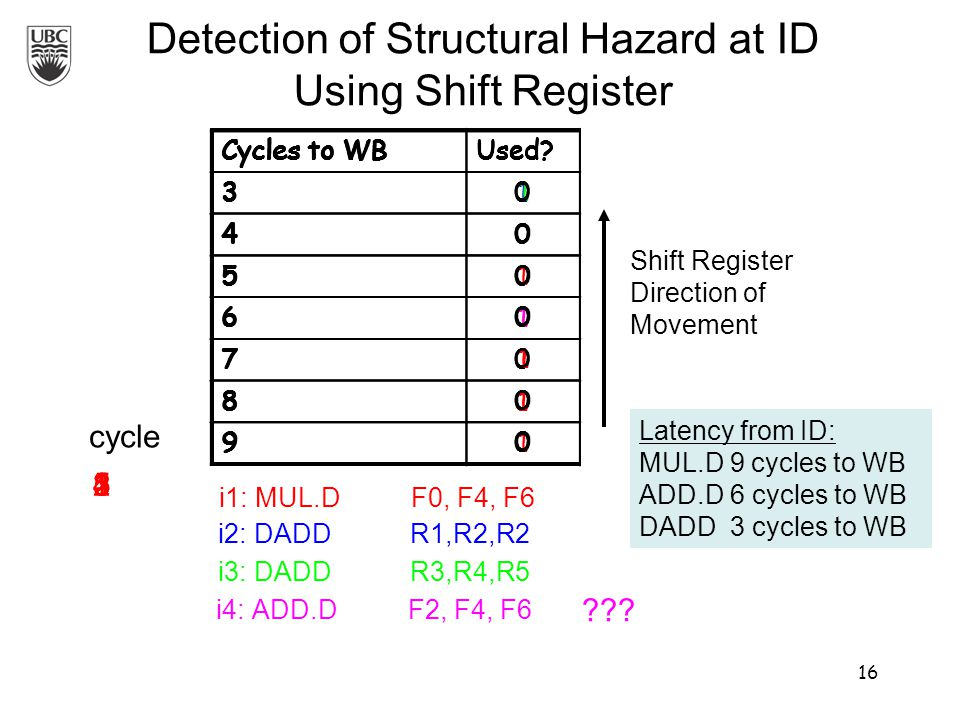 Detection of Structural Hazard at ID Using Shift Register i1:MUL.DF0, F4, F6 Shift Register Direction of Movement Cycles to WBUsed.