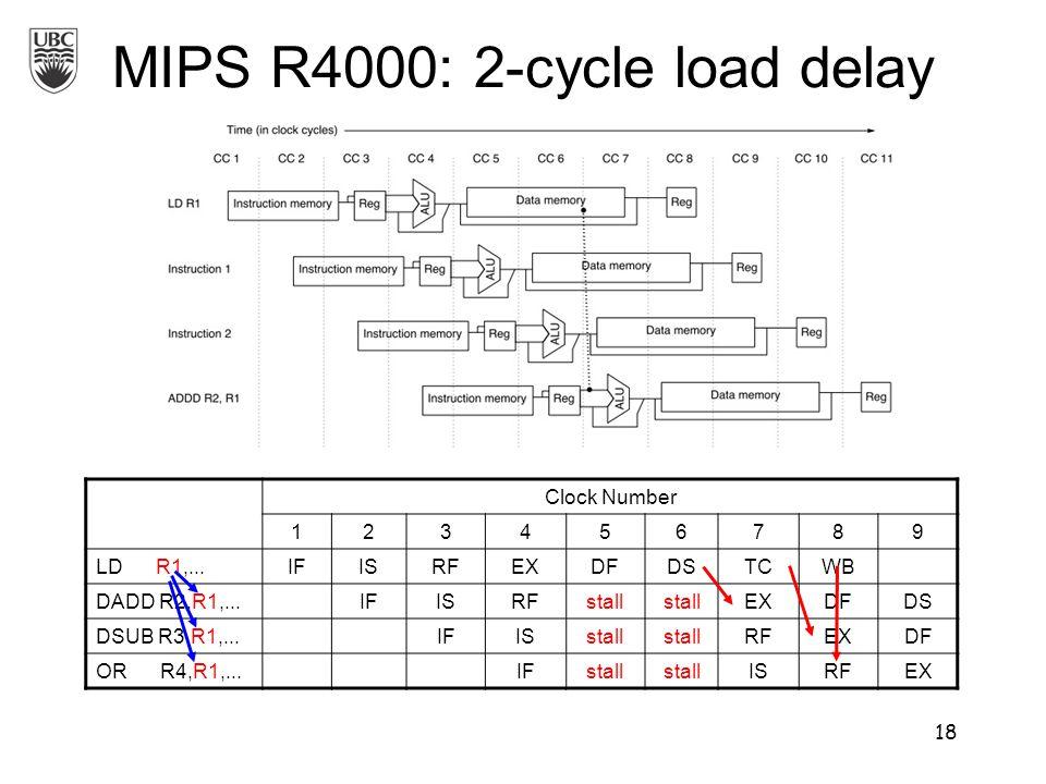 MIPS R4000: 2-cycle load delay Clock Number 123456789 LD R1,...IFISRFEXDFDSTCWB DADD R2,R1,...IFISRFstall EXDFDS DSUB R3,R1,...IFISstall RFEXDF OR R4,R1,...IFstall ISRFEX 18