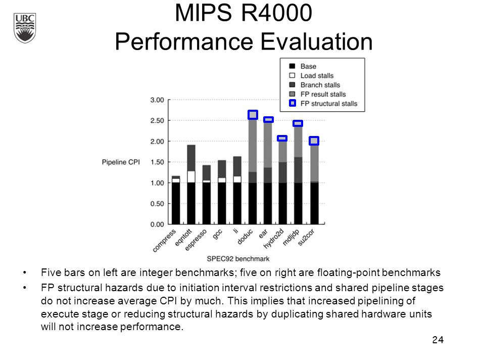MIPS R4000 Performance Evaluation Five bars on left are integer benchmarks; five on right are floating-point benchmarks FP structural hazards due to initiation interval restrictions and shared pipeline stages do not increase average CPI by much.