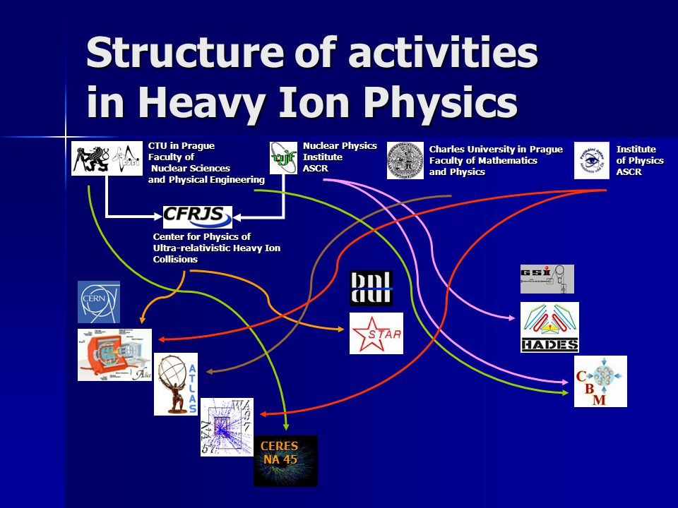 Structure of activities in Heavy Ion Physics CERES NA 45 CTU in Prague Faculty of Nuclear Sciences Nuclear Sciences and Physical Engineering Nuclear Physics InstituteASCR Charles University in Prague Faculty of Mathematics and Physics Institute of Physics ASCR Center for Physics of Ultra-relativistic Heavy Ion Collisions