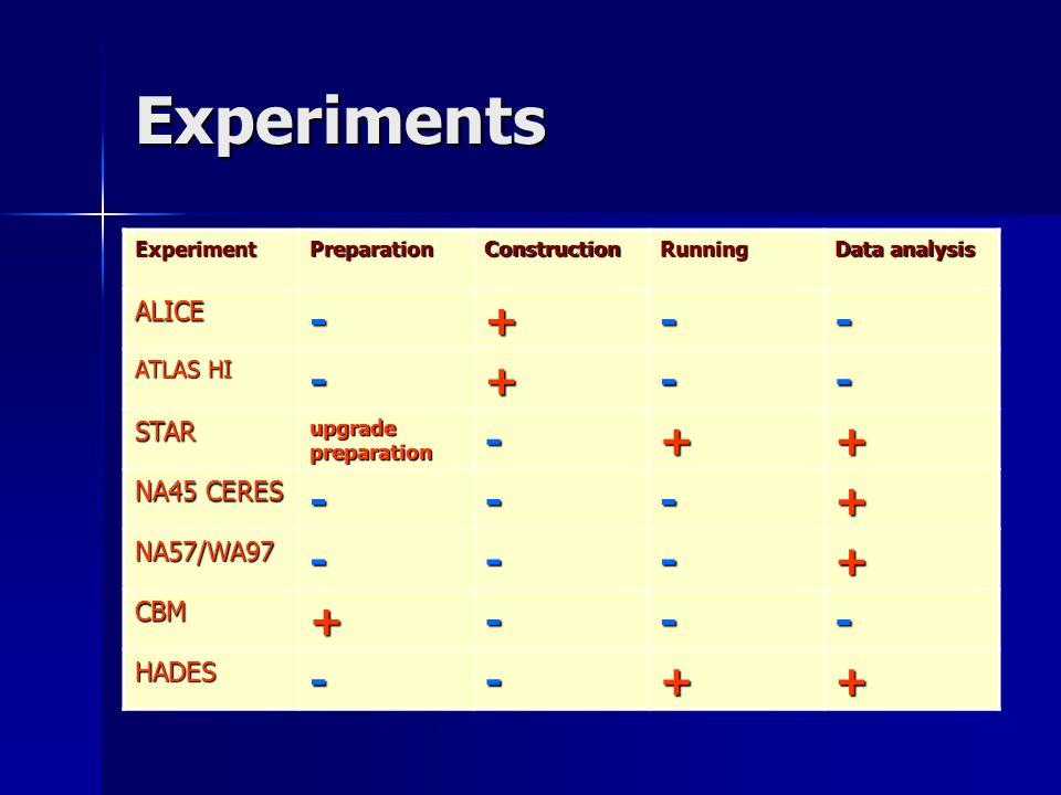 Experiments ExperimentPreparationConstructionRunning Data analysis ALICE-+-- ATLAS HI -+-- STAR upgrade preparation -++ NA45 CERES ---+ NA57/WA97---+ CBM+--- HADES--++