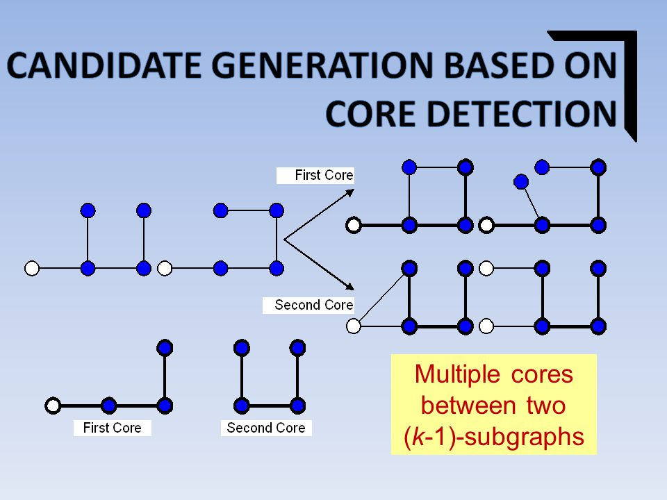 Multiple cores between two (k-1)-subgraphs