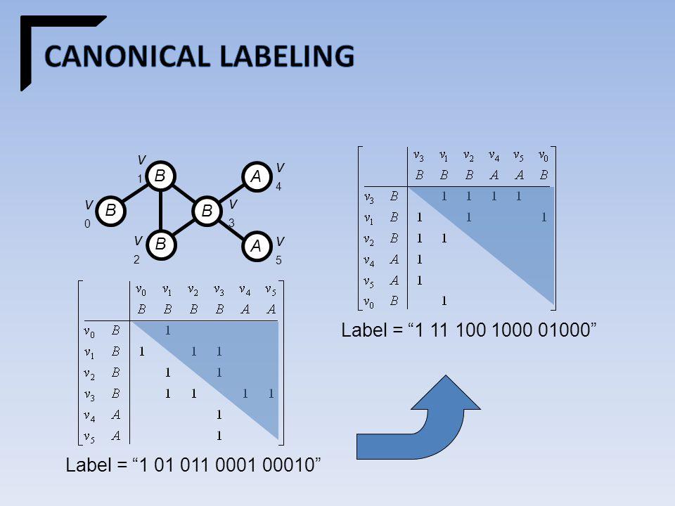v0v0 B v1v1 B v2v2 B v3v3 B v4v4 A v5v5 A Label = 1 01 011 0001 00010 Label = 1 11 100 1000 01000