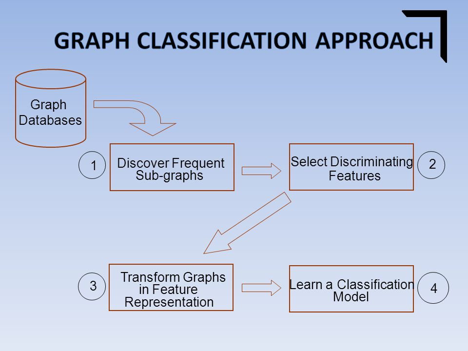 Discover Frequent Sub-graphs 1 Select Discriminating Features 2 Learn a Classification Model 4 Transform Graphs in Feature Representation 3 Graph Databases