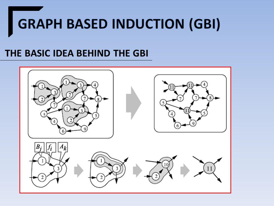 THE BASIC IDEA BEHIND THE GBI