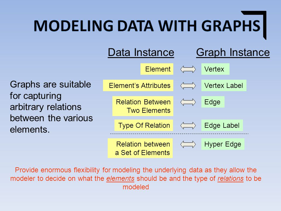 Graphs are suitable for capturing arbitrary relations between the various elements.