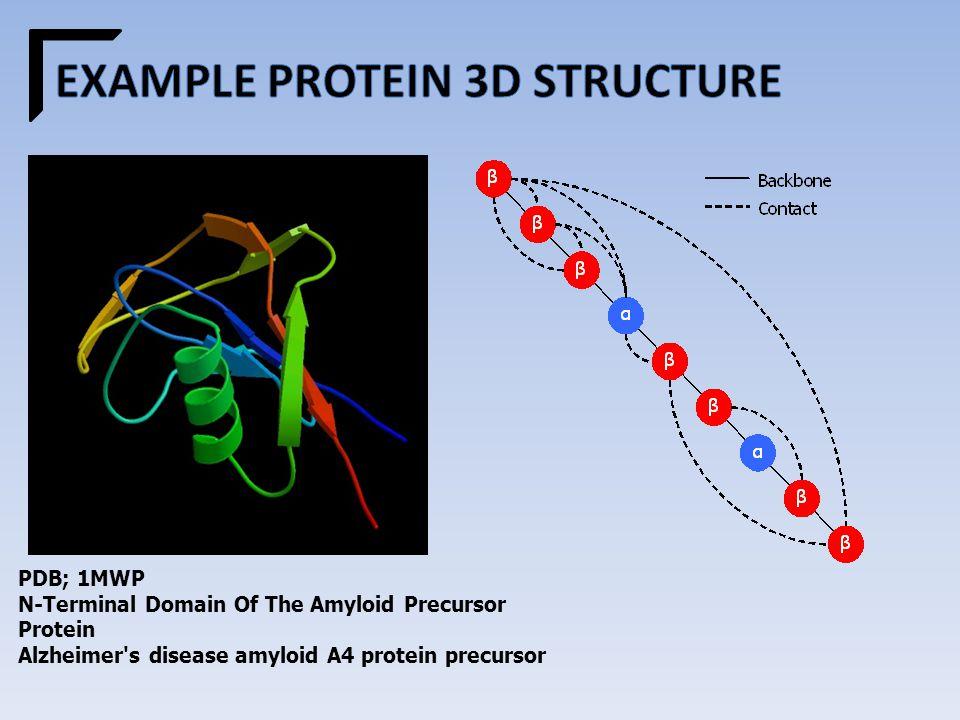 PDB; 1MWP N-Terminal Domain Of The Amyloid Precursor Protein Alzheimer s disease amyloid A4 protein precursor