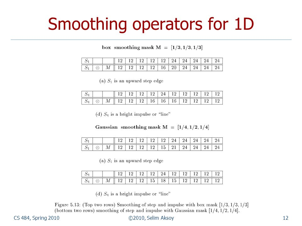CS 484, Spring 2010©2010, Selim Aksoy12 Smoothing operators for 1D