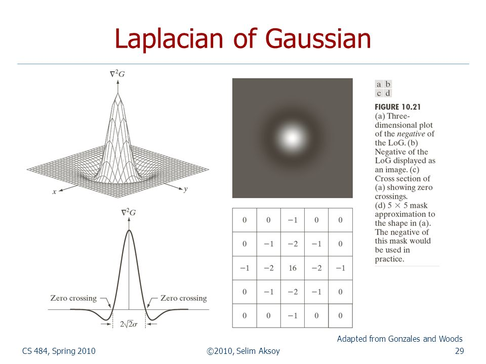 CS 484, Spring 2010©2010, Selim Aksoy29 Laplacian of Gaussian Adapted from Gonzales and Woods