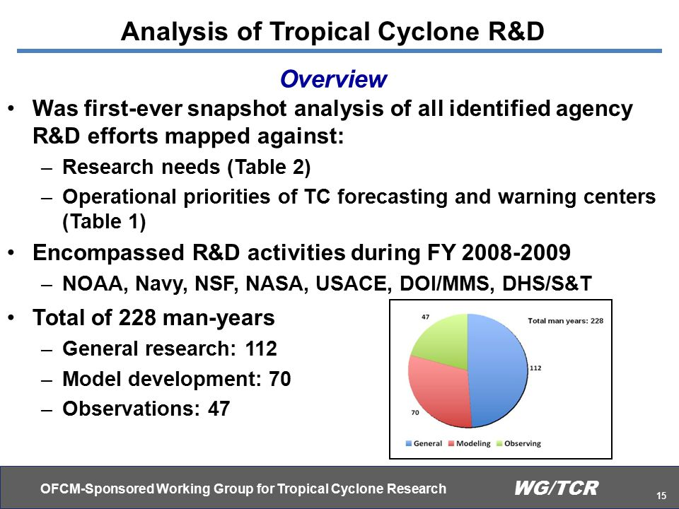 OFCM-Sponsored Working Group for Tropical Cyclone Research 15 WG/TCR Analysis of Tropical Cyclone R&D Overview Was first-ever snapshot analysis of all identified agency R&D efforts mapped against: –Research needs (Table 2) –Operational priorities of TC forecasting and warning centers (Table 1) Encompassed R&D activities during FY 2008-2009 –NOAA, Navy, NSF, NASA, USACE, DOI/MMS, DHS/S&T Total of 228 man-years –General research: 112 –Model development: 70 –Observations: 47