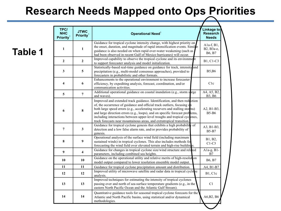 Research Needs Mapped onto Ops Priorities Table 1