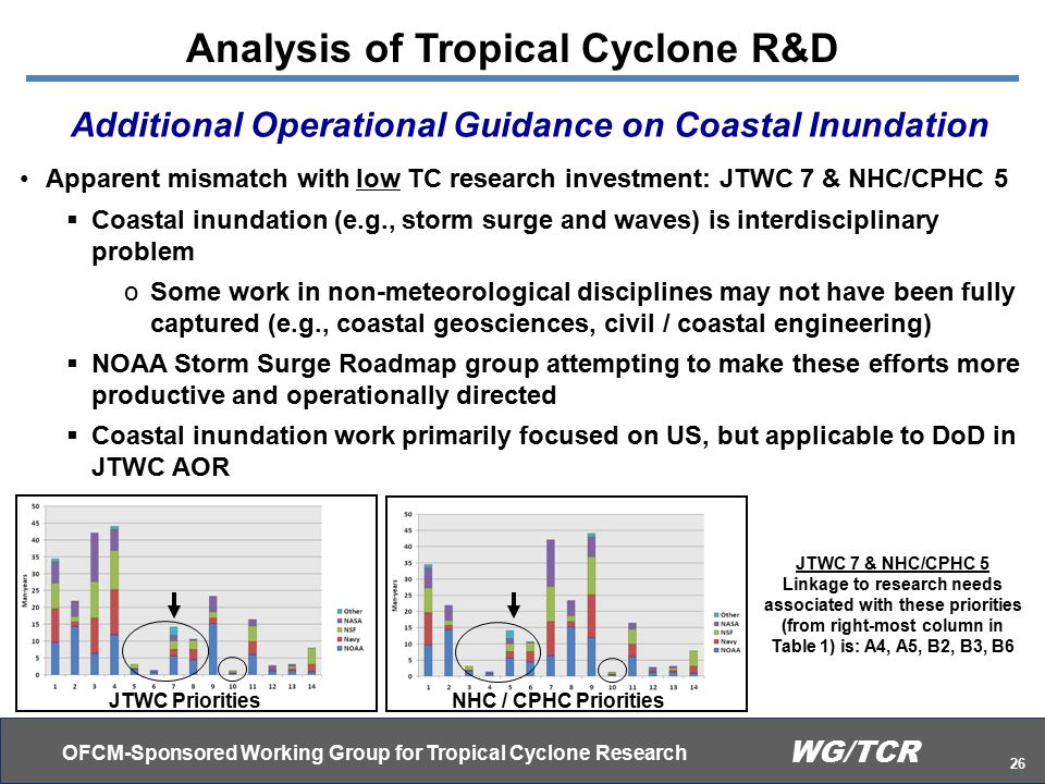 OFCM-Sponsored Working Group for Tropical Cyclone Research 26 WG/TCR Apparent mismatch with low TC research investment: JTWC 7 & NHC/CPHC 5  Coastal inundation (e.g., storm surge and waves) is interdisciplinary problem oSome work in non-meteorological disciplines may not have been fully captured (e.g., coastal geosciences, civil / coastal engineering)  NOAA Storm Surge Roadmap group attempting to make these efforts more productive and operationally directed  Coastal inundation work primarily focused on US, but applicable to DoD in JTWC AOR Analysis of Tropical Cyclone R&D Additional Operational Guidance on Coastal Inundation JTWC PrioritiesNHC / CPHC Priorities JTWC 7 & NHC/CPHC 5 Linkage to research needs associated with these priorities (from right-most column in Table 1) is: A4, A5, B2, B3, B6