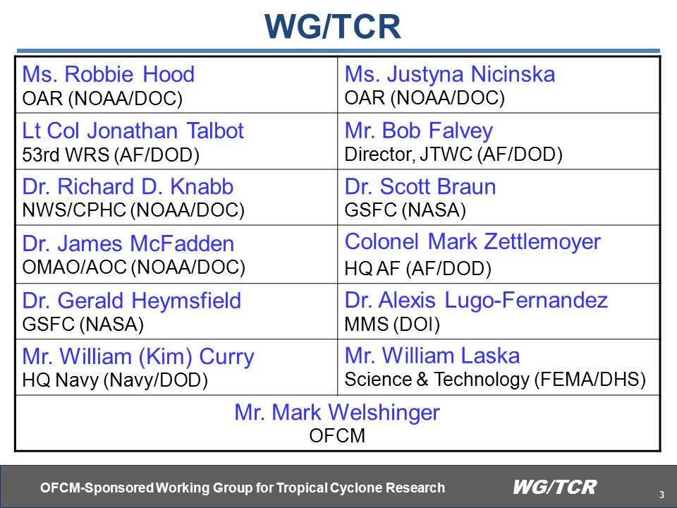 OFCM-Sponsored Working Group for Tropical Cyclone Research 14 WG/TCR Analysis of Tropical Cyclone R&D Part 1 Dr.