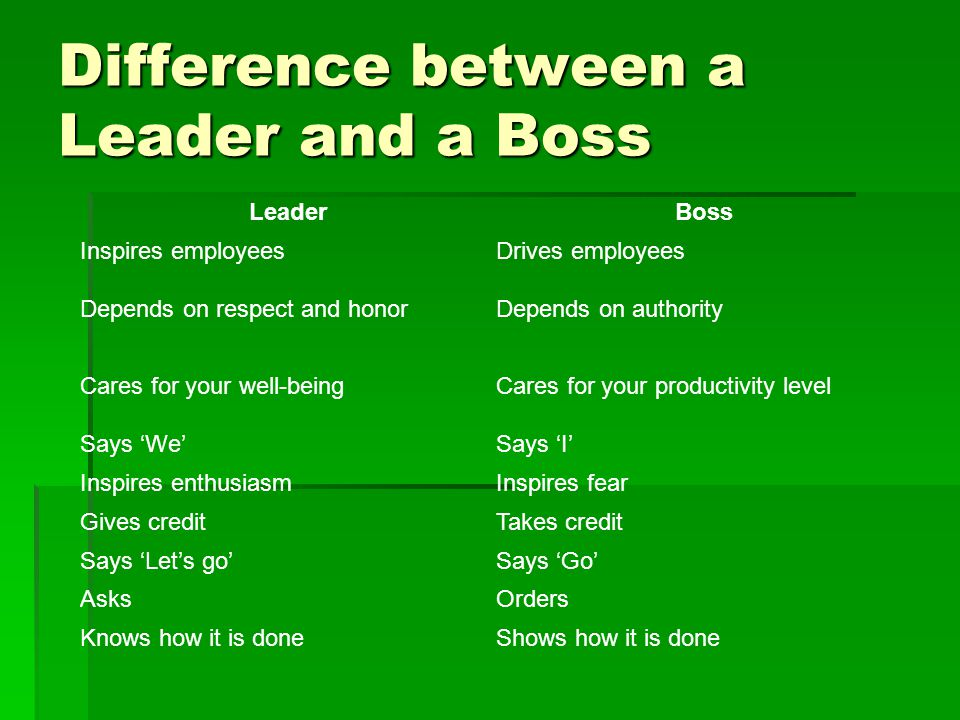Difference between a Leader and a Boss LeaderBoss Inspires employeesDrives employees Depends on respect and honorDepends on authority Cares for your well-beingCares for your productivity level Says 'We'Says 'I' Inspires enthusiasmInspires fear Gives creditTakes credit Says 'Let's go'Says 'Go' AsksOrders Knows how it is doneShows how it is done
