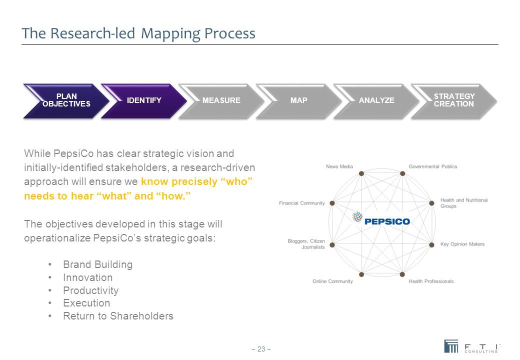 The Research-led Mapping Process PLAN OBJECTIVES IDENTIFYMEASUREMAPANALYZE STRATEGY CREATION While PepsiCo has clear strategic vision and initially-id
