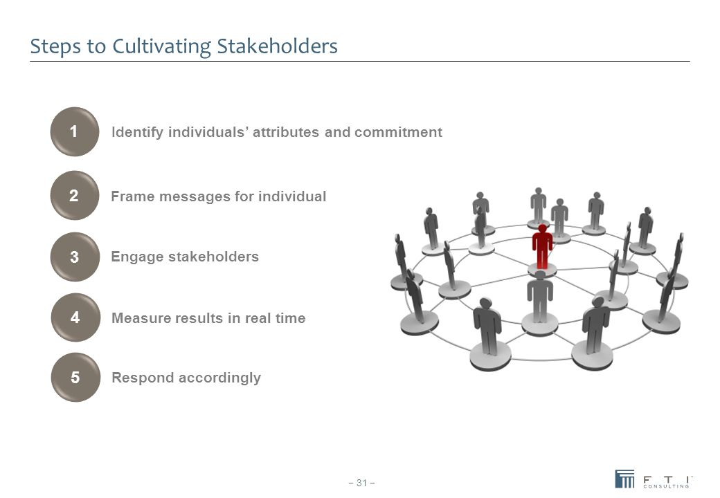 Steps to Cultivating Stakeholders − 31 − 1 2 3 4 5 Frame messages for individual Engage stakeholders Measure results in real time Respond accordingly