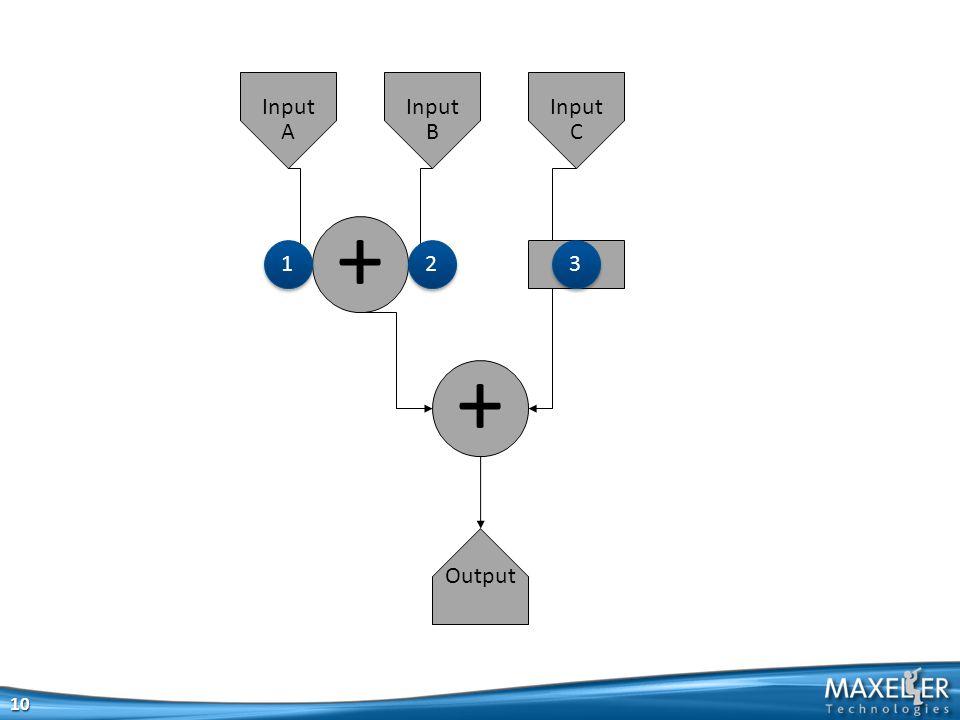 + + Output Input A Input B Input C 10 1 1 2 2 3 3