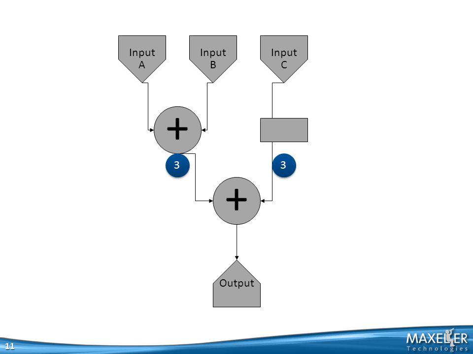 + + Output Input A Input B Input C 11 3 3 3 3