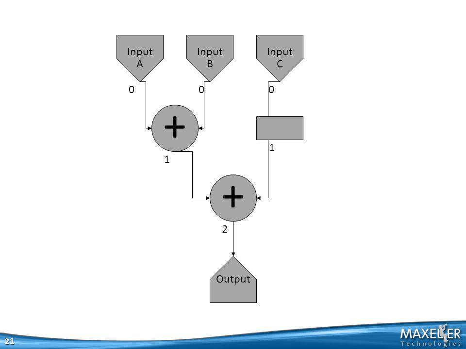 21 + + Output Input A Input A Input B Input C 000 1 1 2