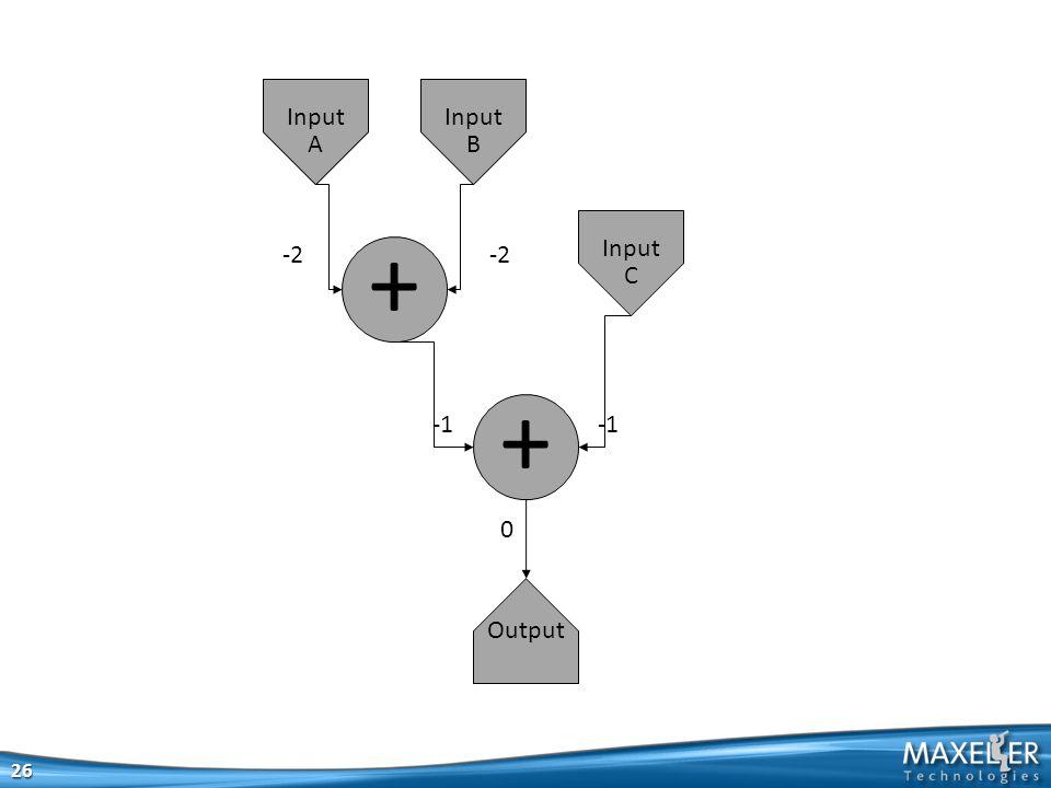 26 + + Output Input A Input A Input B Input C -2 0