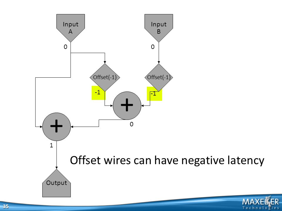 35 + + Output Input A Input B 00 0 1 Offset wires can have negative latency Offset(-1)