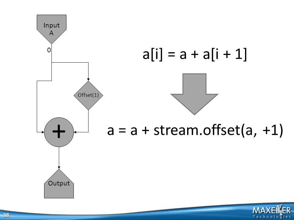38 + Output Input A 0 Offset(1) a = a + stream.offset(a, +1) a[i] = a + a[i + 1]