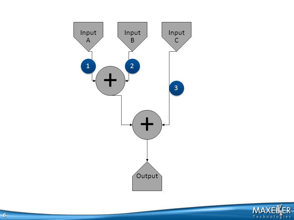 + + Output Input A Input B Input C 6 3 3 2 2 1 1