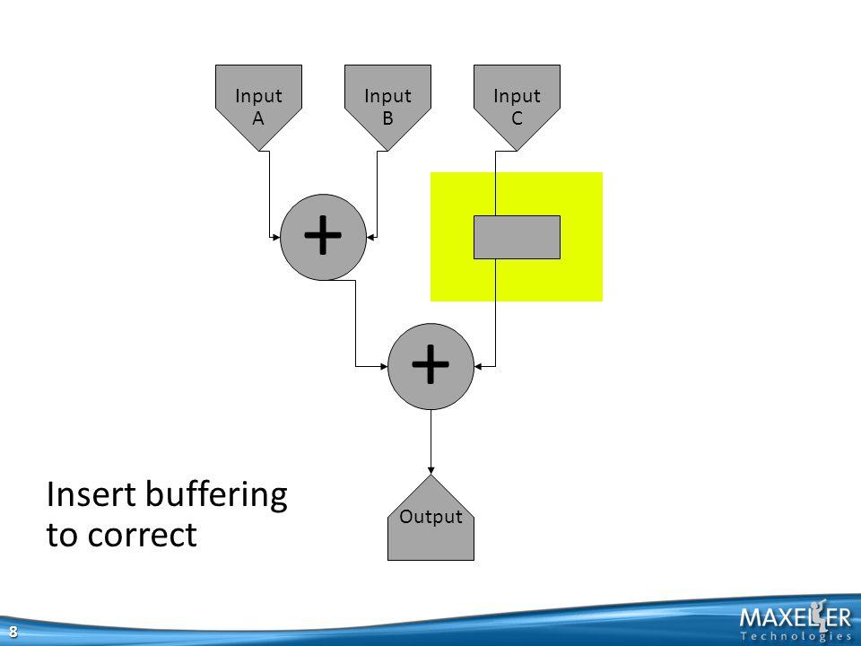 8 + + Output Input A Input B Input C Insert buffering to correct