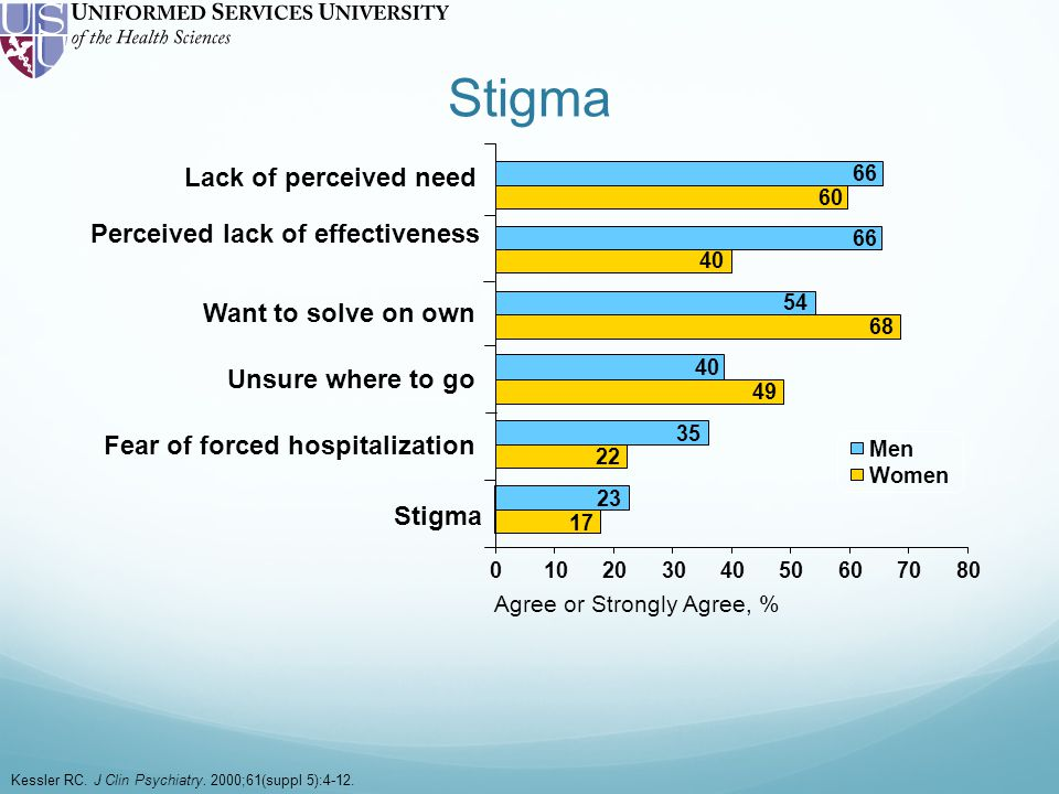 Stigma Kessler RC. J Clin Psychiatry. 2000;61(suppl 5):4-12.