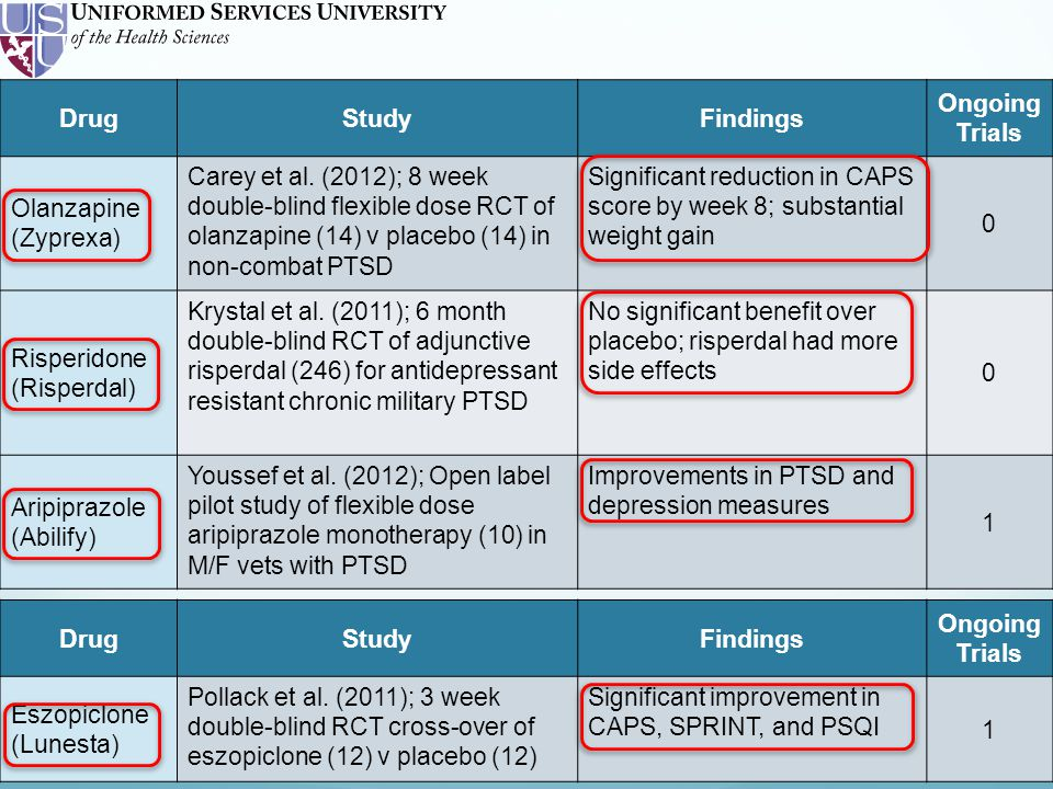 DrugStudyFindings Ongoing Trials Olanzapine (Zyprexa) Carey et al.