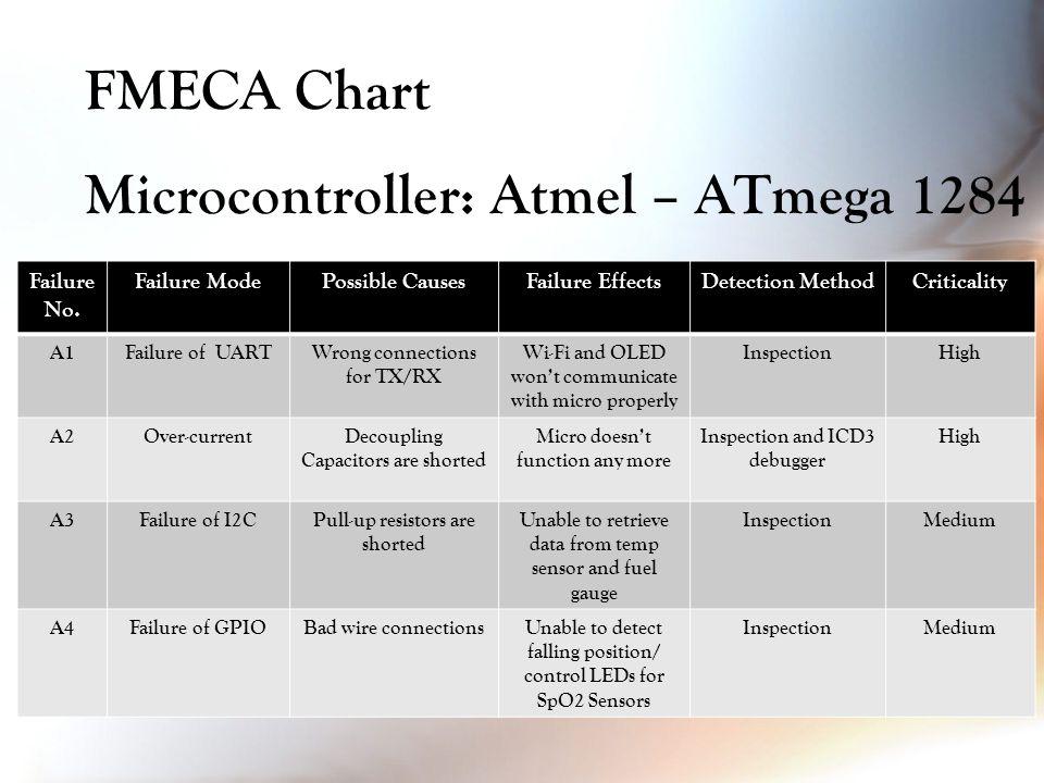 FMECA Chart Microcontroller: Atmel – ATmega 1284 Failure No.