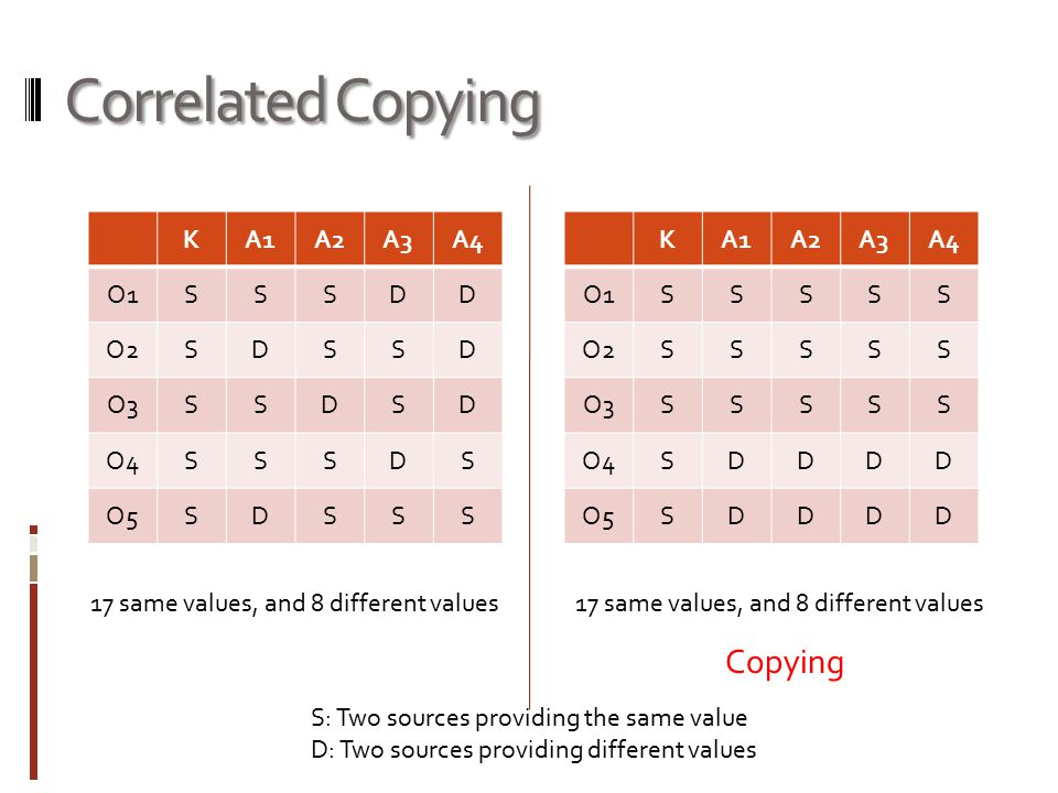 Correlated Copying KA1A2A3A4 O1SSSDD O2SDSSD O3SSDSD O4SSSDS O5SDSSS KA1A2A3A4 O1SSSSS O2SSSSS O3SSSSS O4SDDDD O5SDDDD 17 same values, and 8 different values Copying S: Two sources providing the same value D: Two sources providing different values