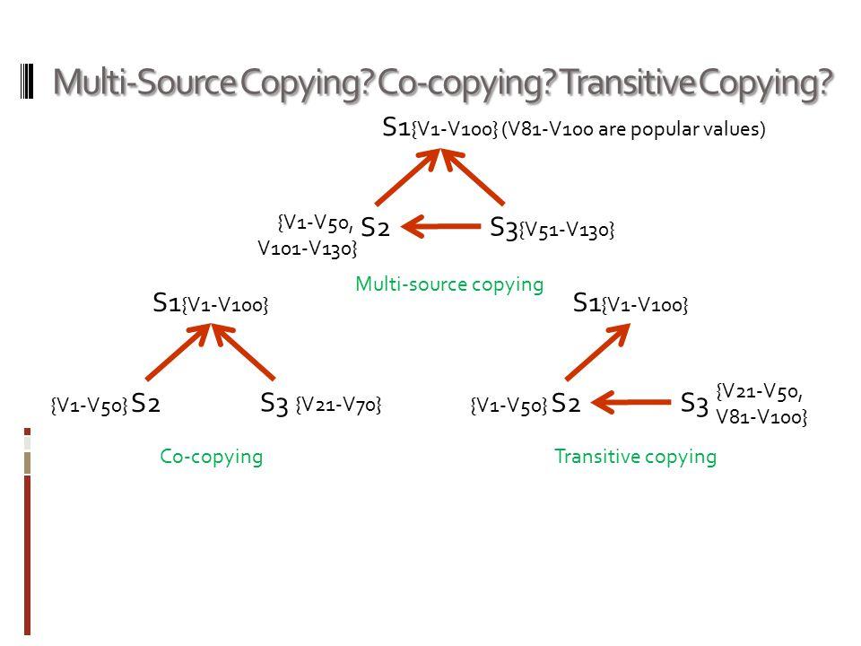 Multi-Source Copying? Co-copying? Transitive Copying? S1 {V1-V100} S2 S3 Multi-source copying Co-copying {V51-V130} {V1-V50, V101-V130} S1 {V1-V100} S