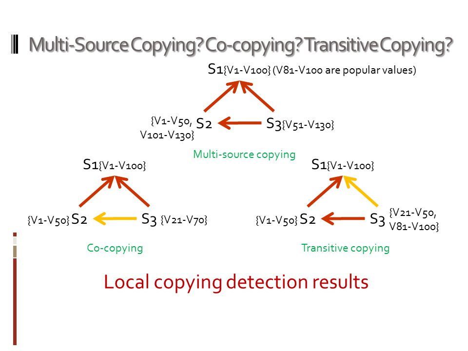 Multi-Source Copying. Co-copying. Transitive Copying.