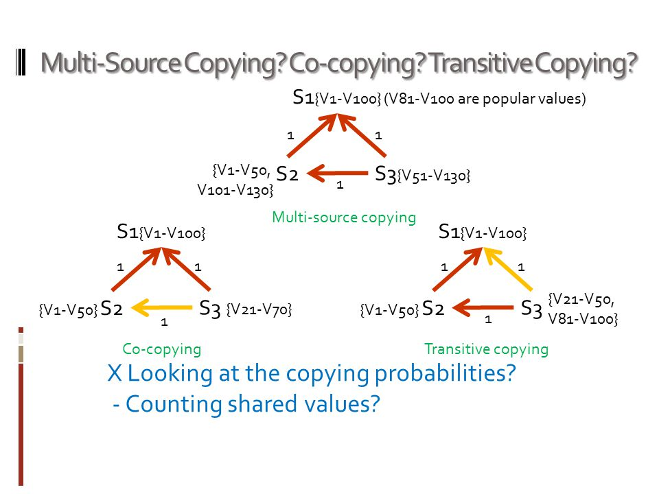 Multi-Source Copying? Co-copying? Transitive Copying? S1 {V1-V100} S2 S3 Multi-source copying Co-copying 1 X Looking at the copying probabilities? - C