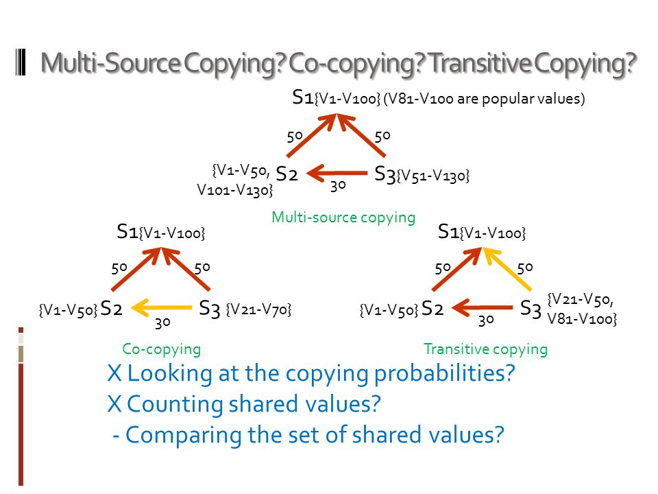 Multi-Source Copying? Co-copying? Transitive Copying? S1 {V1-V100} S2 S3 Multi-source copying Co-copying 50 X Looking at the copying probabilities? X