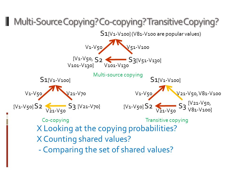 Multi-Source Copying? Co-copying? Transitive Copying? S1 {V1-V100} S2 S3 Multi-source copying Co-copying V1-V50 V101-V130 X Looking at the copying pro