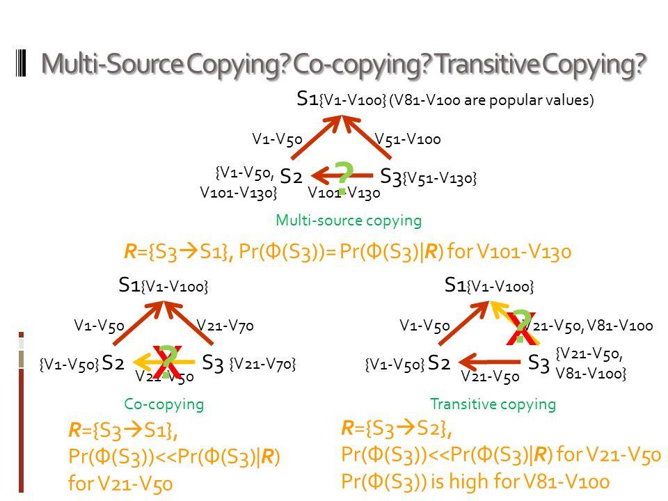 Multi-Source Copying? Co-copying? Transitive Copying? S1 {V1-V100} S2 S3 Multi-source copying Co-copying V1-V50 V101-V130 V51-V100 {V51-V130} {V1-V50,
