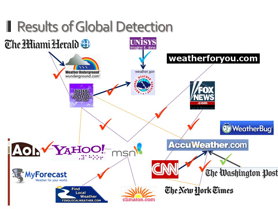 Results of Global Detection