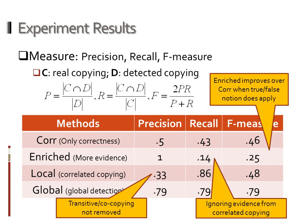 Experiment Results  Measure: Precision, Recall, F-measure  C: real copying; D: detected copying MethodsPrecisionRecallF-measure Corr (Only correctness).5.43.46 Enriched (More evidence) 1.14.25 Local (correlated copying).33.86.48 Global (global detection).79 Transitive/co-copying not removed Ignoring evidence from correlated copying Enriched improves over Corr when true/false notion does apply