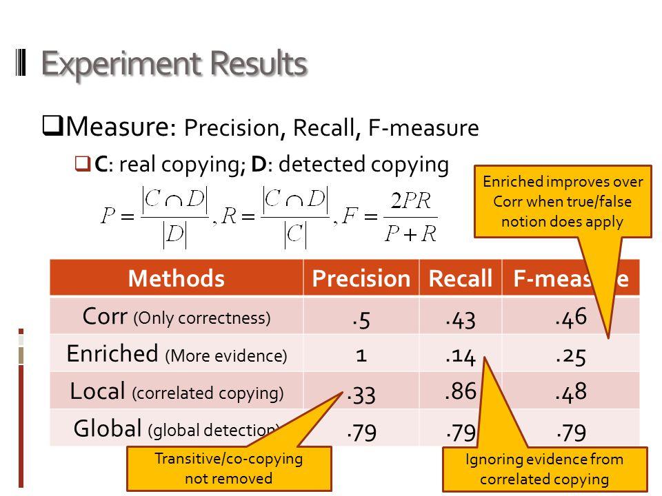 Experiment Results  Measure: Precision, Recall, F-measure  C: real copying; D: detected copying MethodsPrecisionRecallF-measure Corr (Only correctne