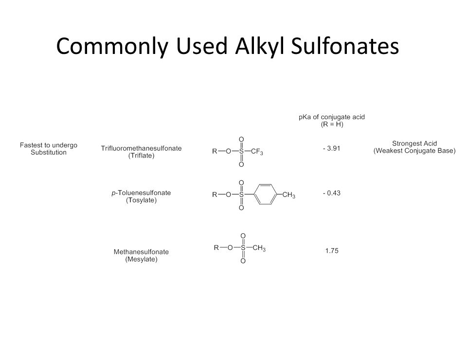 Commonly Used Alkyl Sulfonates