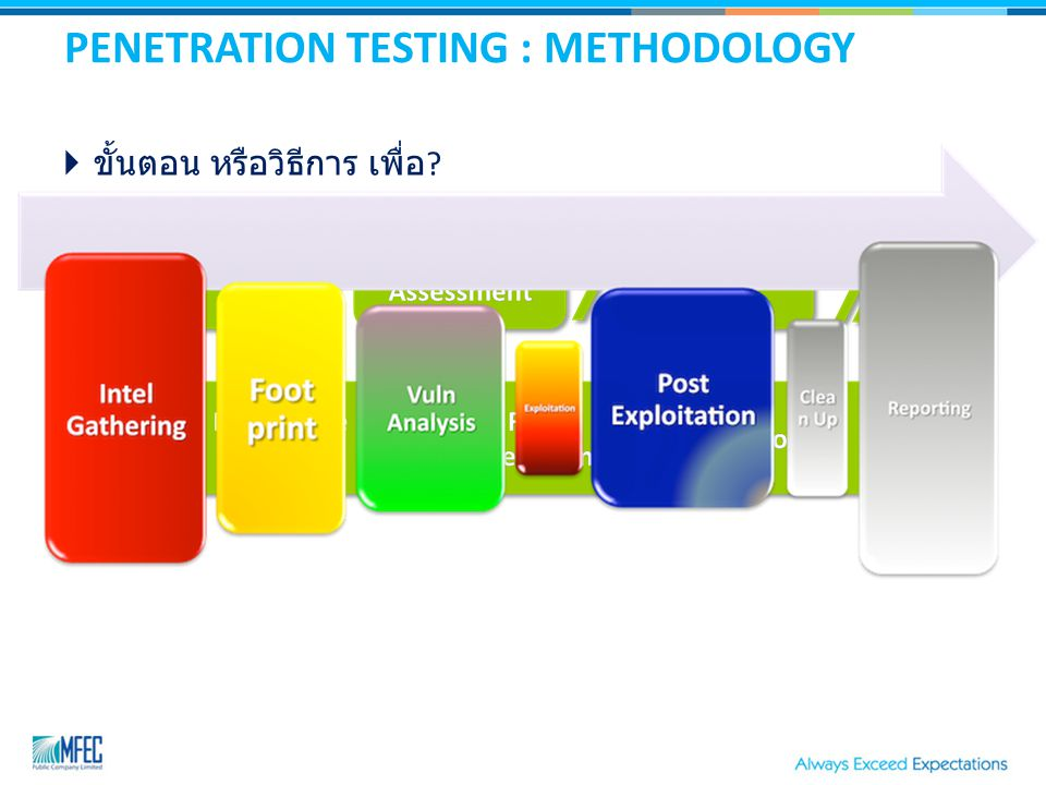 PENETRATION TESTING : METHODOLOGY  ขั้นตอน หรือวิธีการ เพื่อ ?