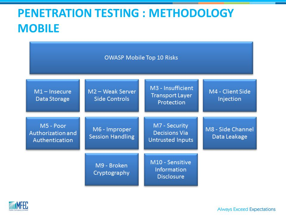 PENETRATION TESTING : METHODOLOGY MOBILE