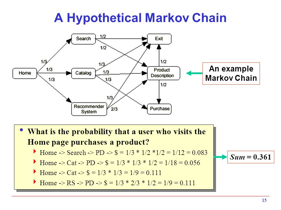 15 A Hypothetical Markov Chain  What is the probability that a user who visits the Home page purchases a product.