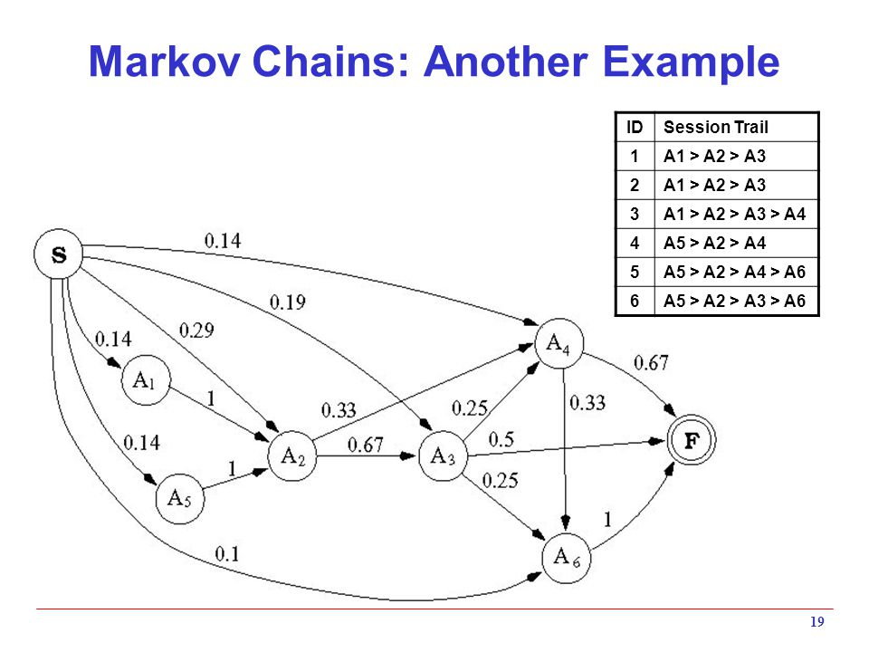 Markov Chains: Another Example 19 IDSession Trail 1A1 > A2 > A3 2 3A1 > A2 > A3 > A4 4A5 > A2 > A4 5A5 > A2 > A4 > A6 6A5 > A2 > A3 > A6