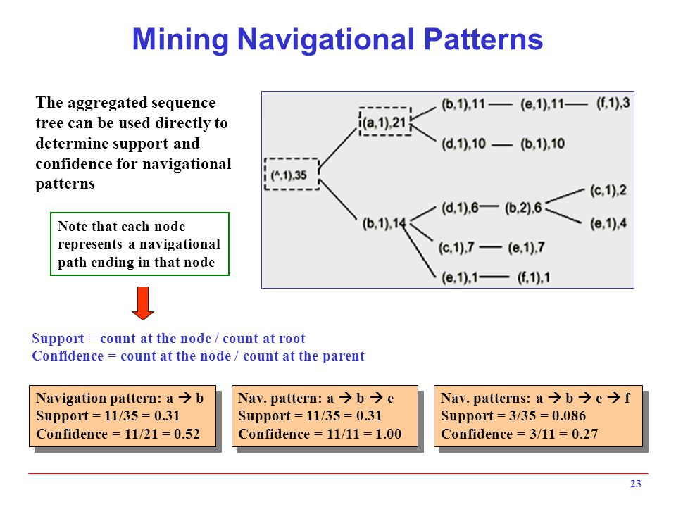 23 Mining Navigational Patterns The aggregated sequence tree can be used directly to determine support and confidence for navigational patterns Navigation pattern: a  b Support = 11/35 = 0.31 Confidence = 11/21 = 0.52 Navigation pattern: a  b Support = 11/35 = 0.31 Confidence = 11/21 = 0.52 Nav.