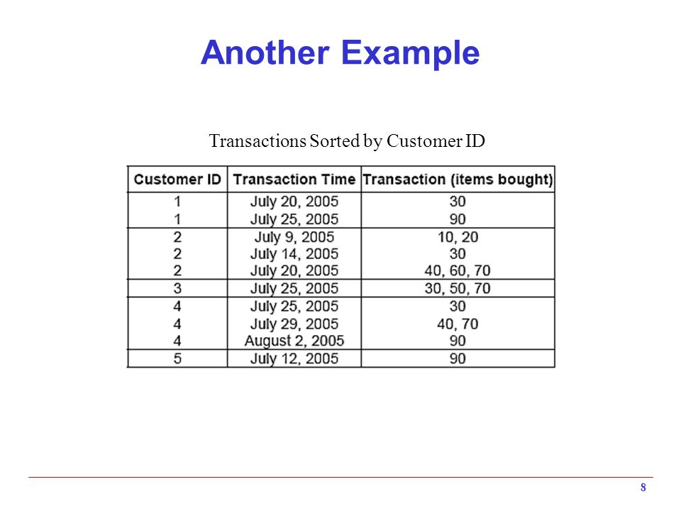 Another Example 8 Transactions Sorted by Customer ID
